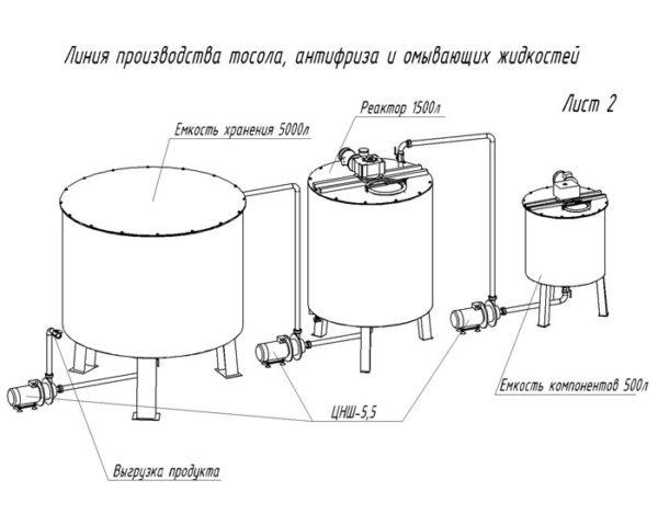 Схема линии производства антифриза, тосола